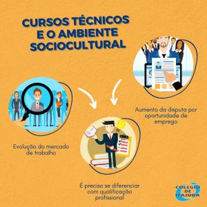 Cursos técnicos e o ambiente sociocultural
